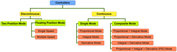 Types of Controllers in Process Control System