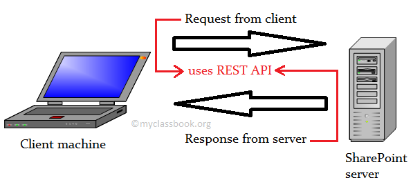 SharePoint REST API